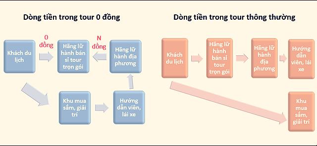 dong tien tour 0 dong