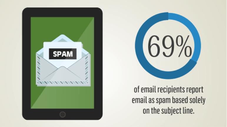 Cần chú ý tiêu đề khi gửi email marketing