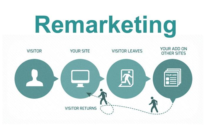 Marketing khách sạn với chiến thuật remarketing
