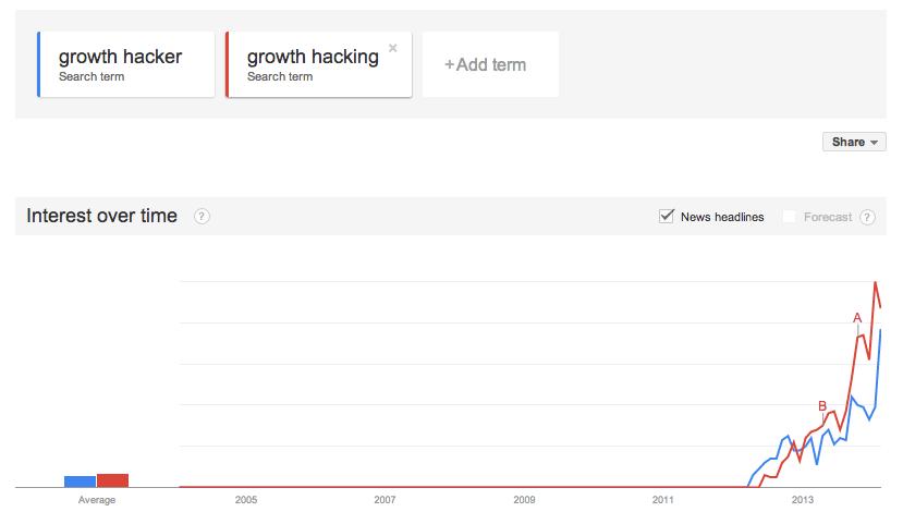 Làm tiếp thị liên kết với Google Trends