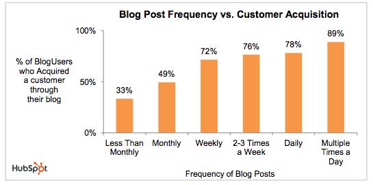 Blog tiếp thị liên kết: Tần suất đăng bài