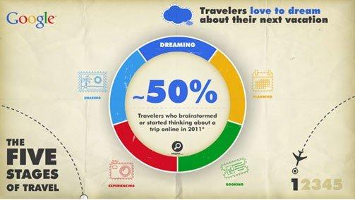10 bí quyết Marketing du lịch hiệu quả dựa trên khách hàng