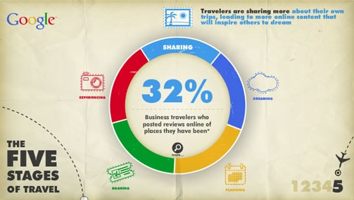 Cách tiếp cận khách hàng ngành khách sạn trong từng giai đoạn ra quyết định du lịch