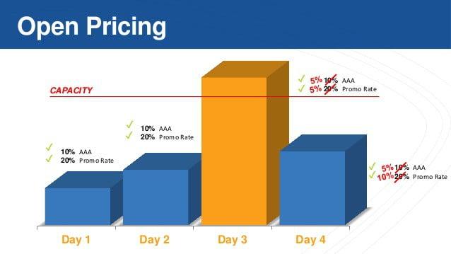 Thuật ngữ giá phòng khách sạn nhân viên nào cũng cần biết