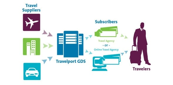 GDS là gì? Hướng dẫn đầy đủ về GDS trong kinh doanh khách sạn