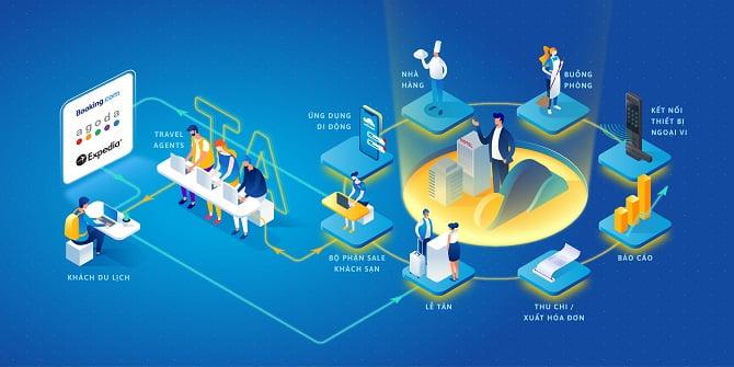 Hệ sinh thái công nghệ của ezCloud