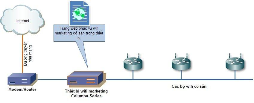 Giải pháp wifi marketing cho khách sạn: Tất cả những điều bạn cần biết